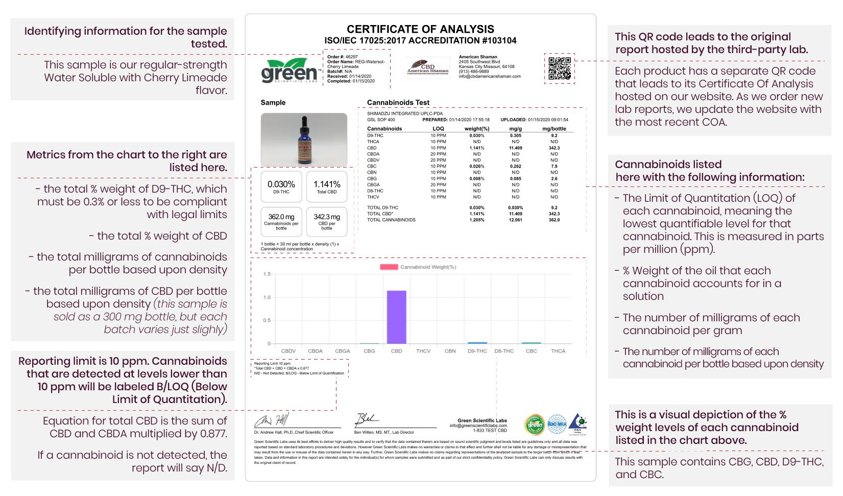 CBD Lab Test Diagram-01