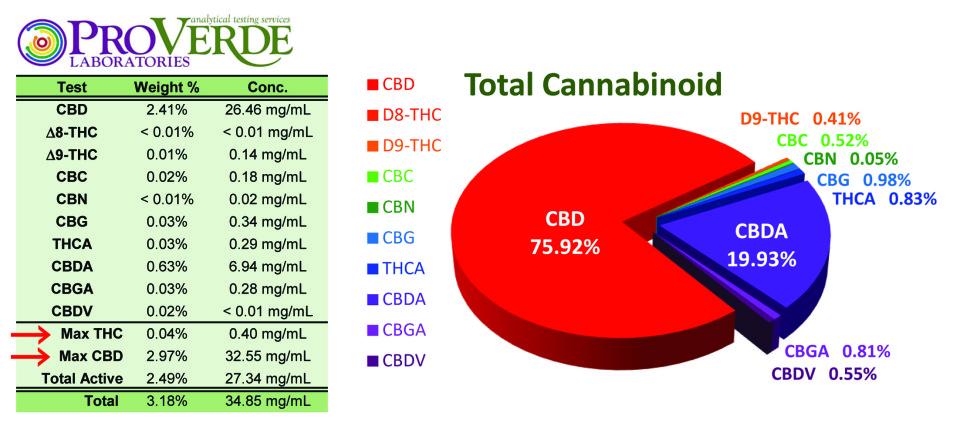 CBD Latest-test-results